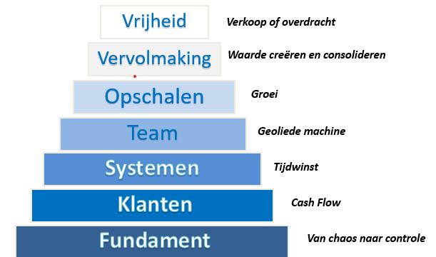De 7 stappen voor bedrijfsgroei van Kegcoach